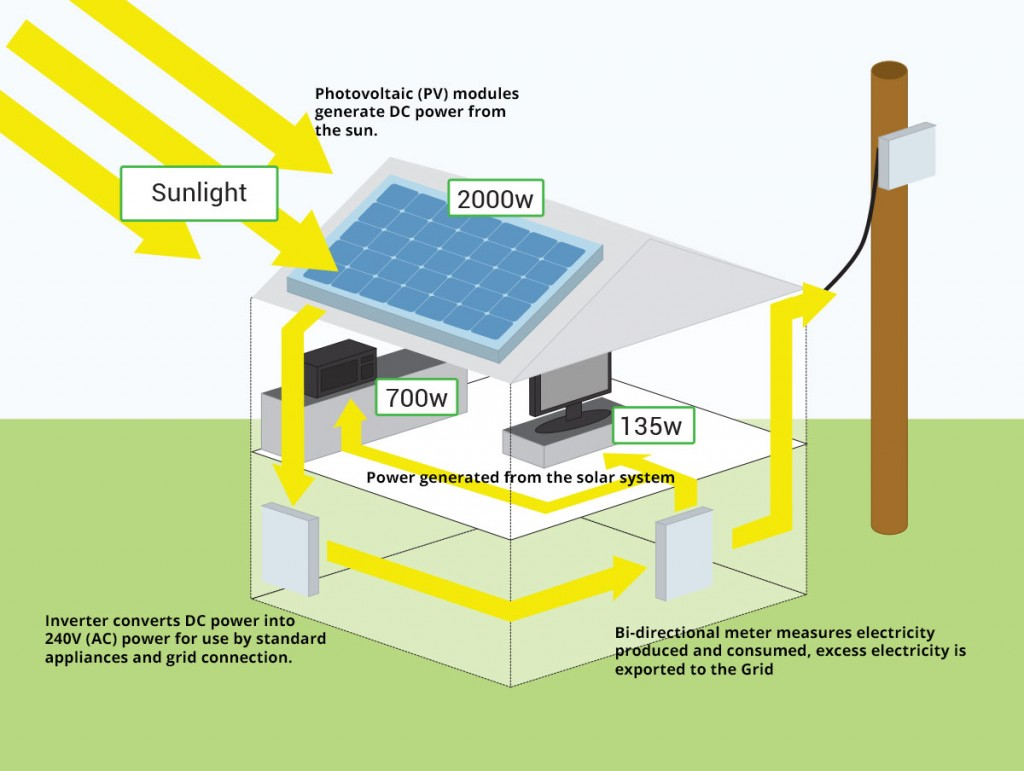 What is a Solar Power Inverter
